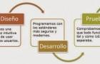 Fases del Desarrollo de una Web